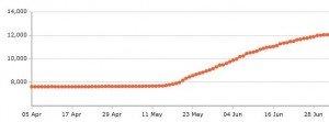 Impact of Tweetadder on my followers