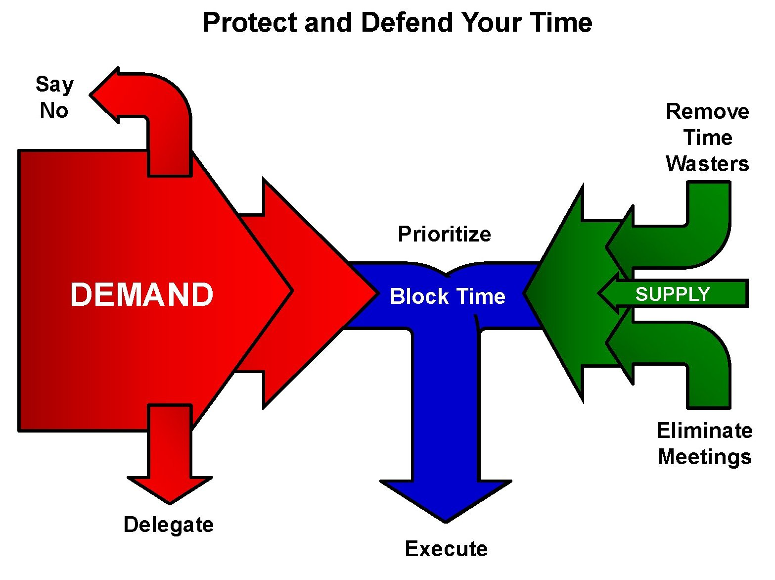 Time Management Mastery Framework