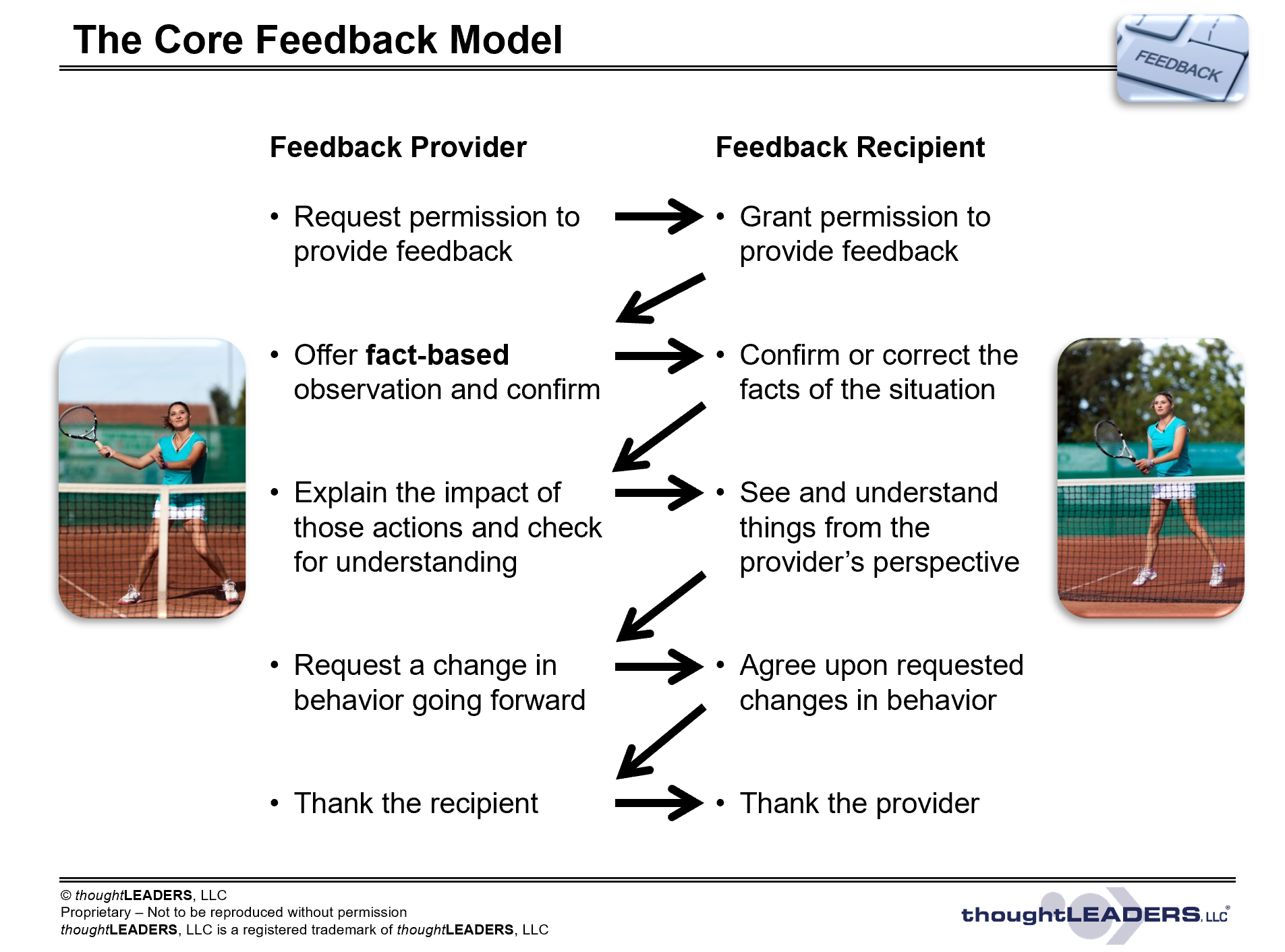 thoughtLEADERS Feedback Model Example